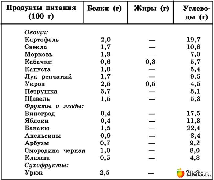 продукты с высоким уровнем холестерина таблица