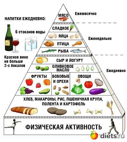 меню правильного питания на месяц для похудения