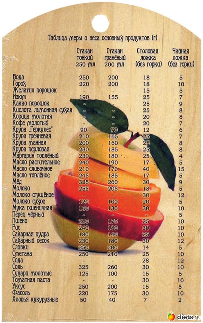 от каких продуктов худеют живот