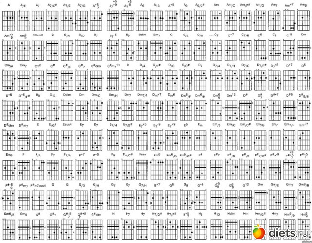 Схемы аккордов