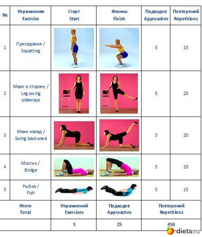 видео упражнений для сжигания жира на животе